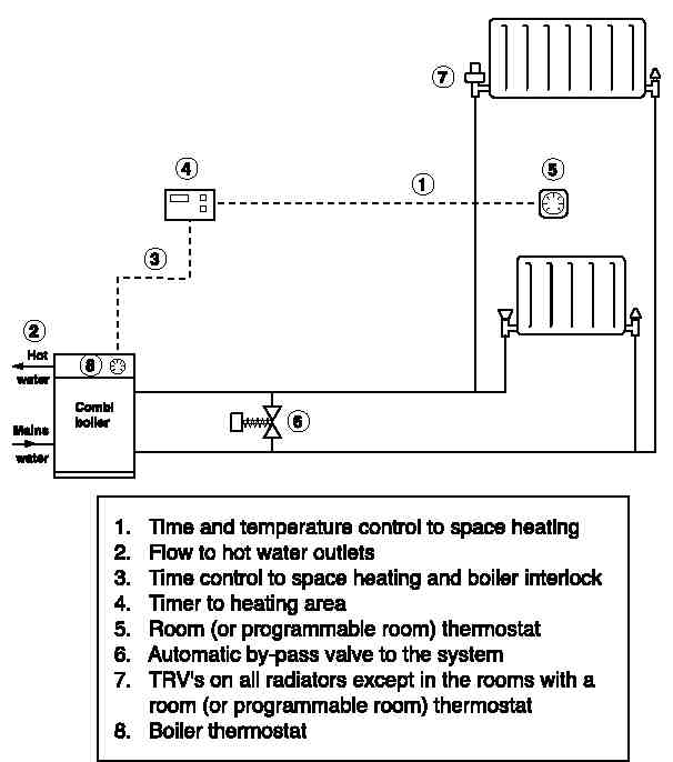 central heating wiring diagram y plan - wiring diagrams database,